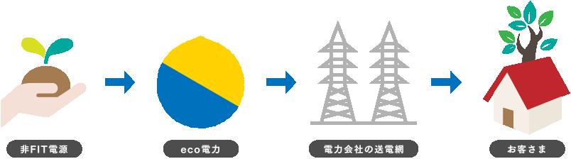 eco電力の電気供給の流れ