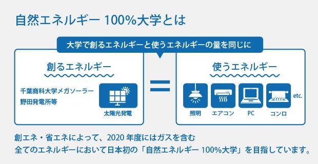 日本初、電力での「自然エネルギー100%大学」