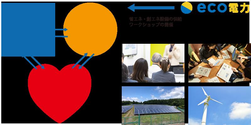 自然再生可能エネルギー100%構築のイメージ