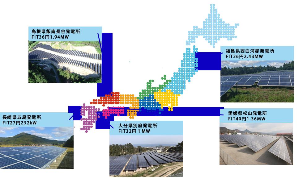 eco電力のFIT発電所保有量と非FIT発電所開発状況