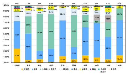 日本のエネルギー事情は化石燃料に頼っている現状